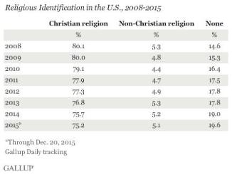 christianity-percentage-in-ameraca